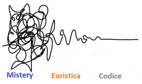 5_Design_Thinking_Codice