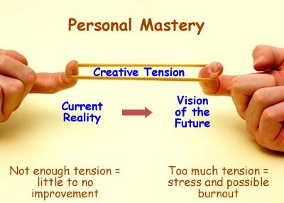 creative tension Senge. Tensione creativa Senge