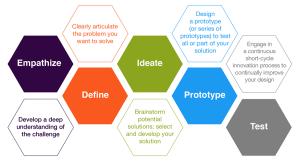 designthinking Steps