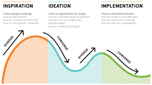 designthinkingphases